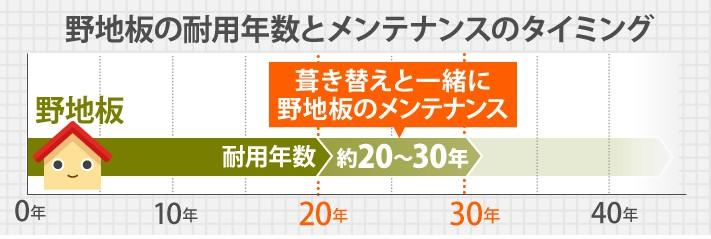 野地板の耐用年数とメンテナンスのタイミング