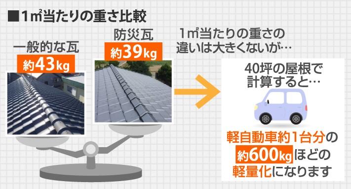 1平方メートル当たりの瓦と防災瓦の重さ比較