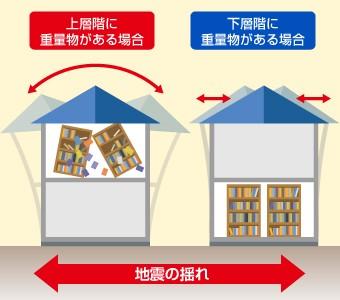 自分でできる住宅の耐震性アップは重量のあるものを1階へと降ろすこと