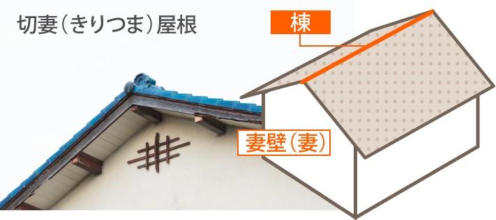 切妻屋根の形