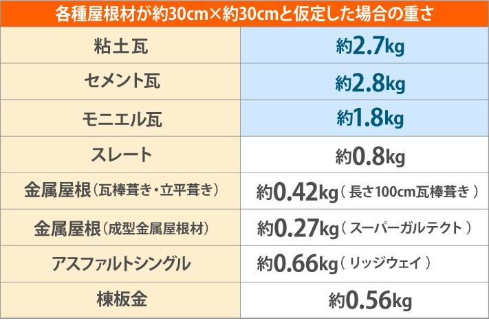 瓦との重さ比較